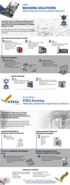Best cGMP washing solutions STEQ America Infographic